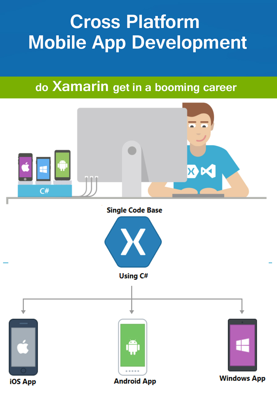 Xamarin Training | Internship in thrissur